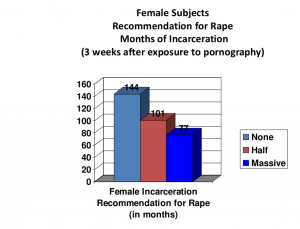 Charts via Mary Anne Layden presentation:  The effects of Porn Use.